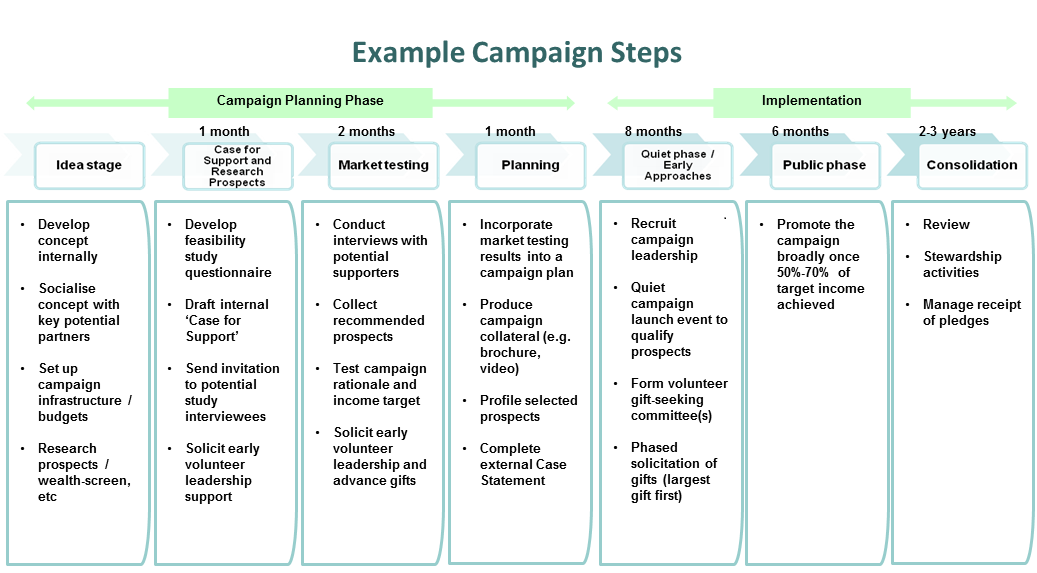 Campaignsteps